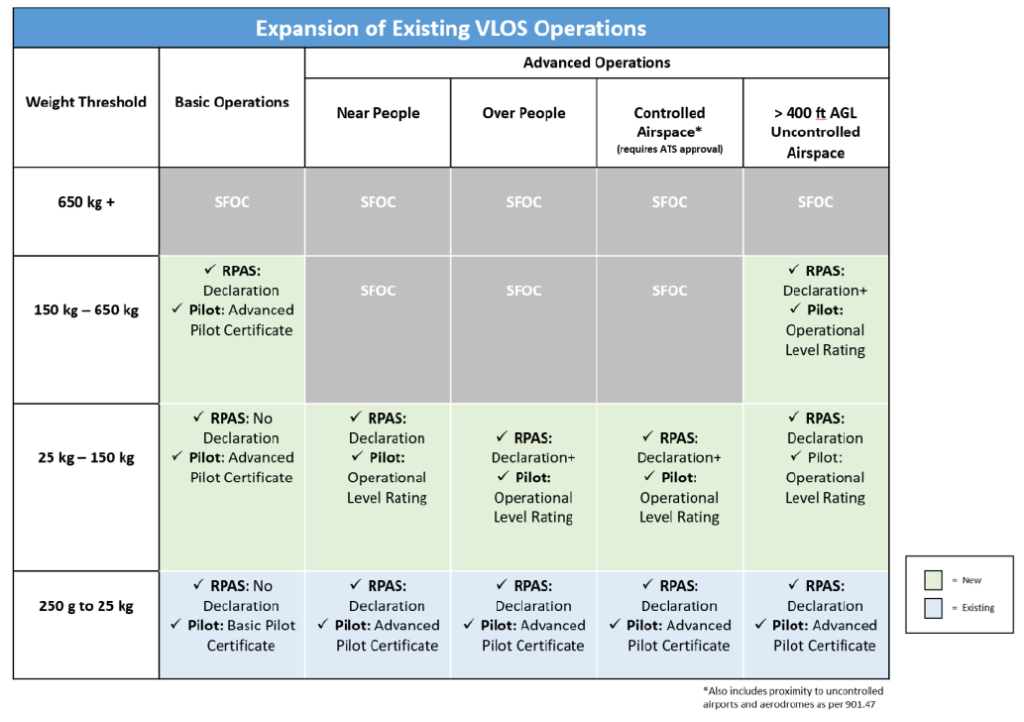 Expansion of Existing VLOS Operations