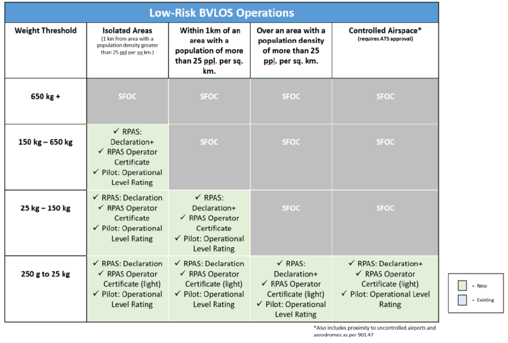 Low-Risk BVLOS Operations